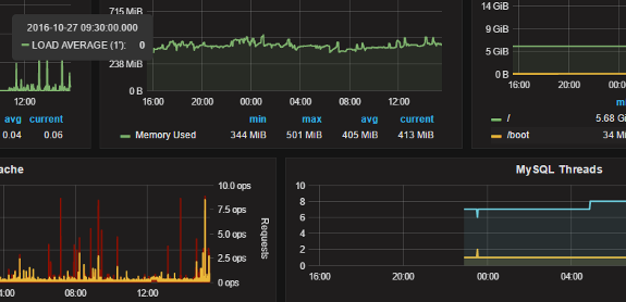 Visualización de métricas: Grafana, InfluxDB y collectd